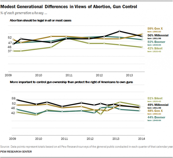Modest Generational Differences in Views of Abortion, Gun Control