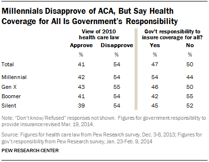 Millennials Disapprove of ACA, But Say Health Coverage for All Is Government's Responsibility