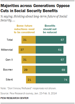 Majorities across Generations Oppose Cuts in Social Security Benefits