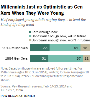 Millennials Just as Optimistic as Gen Xers When They Were Young