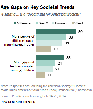 Age Gaps on Key Societal Trends