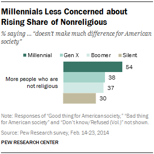 Millennials Less Concerned about Rising Share of Nonreligious