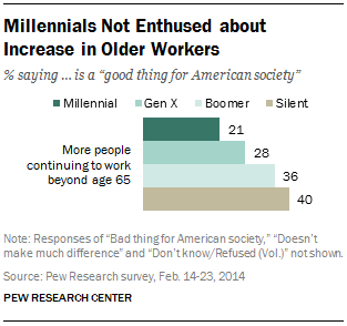 Millennials Not Enthused about Increase in Older Workers