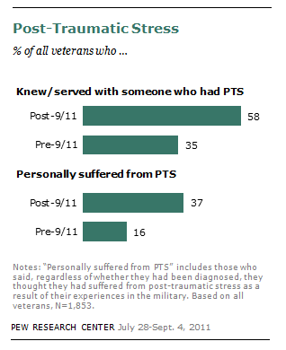 Pew Research Center finding on Iraq and Afghanistan veterans suffering post-traumatic stress disorders