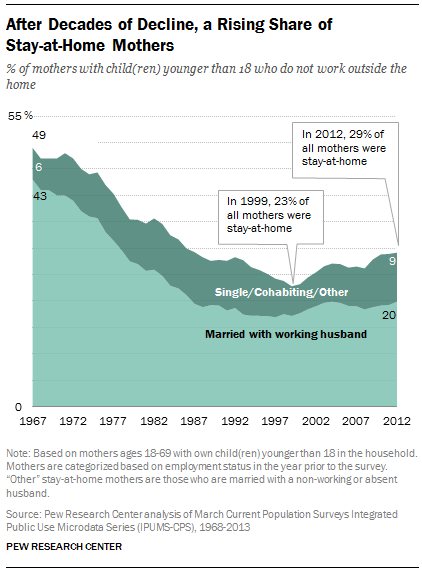 After Decades of Decline, a Rising Share of  Stay-at-Home Mothers