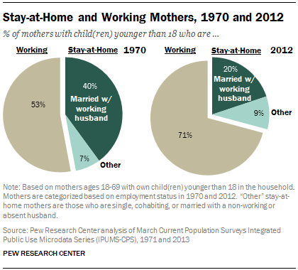 Stay-at-Home and Working Mothers, 1970 and 2012