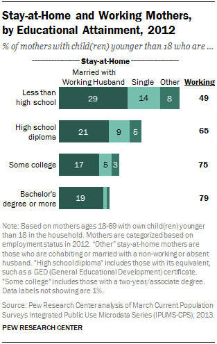 Stay-at-Home and Working Mothers,  by Educational Attainment, 2012