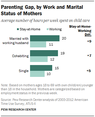how do stay at home mothers and working mothers spend their time parenting gap by work and marital status of mothers