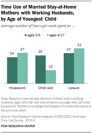 Time Use of Married Stay-at-Home Mothers with Working Husbands,  by Age of Youngest Child
