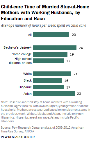 Child-care Time of Married Stay-at-Home Mothers with Working Husbands, by Education and Race
