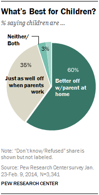 public views on moms staying at home vs working pew research center what s best for children