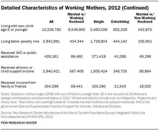 Detailed Characteristics of Working Mothers, 2012 (Continued)