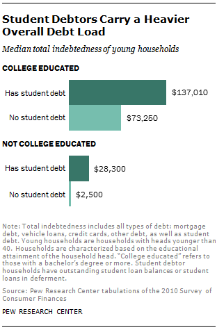 Student Debtors Carry a Heavier Overall Debt Load