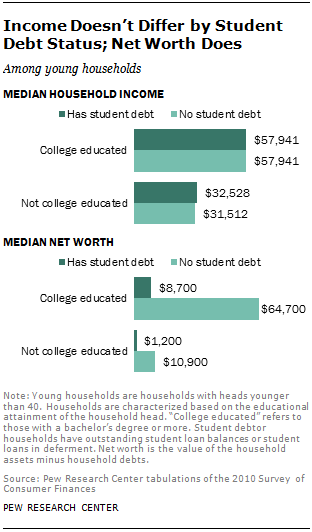 Income Doesn't Differ by Student Debt Status; Net Worth Does