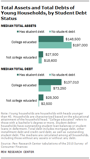 Total Assets and Total Debts of Young Households, by Student Debt Status