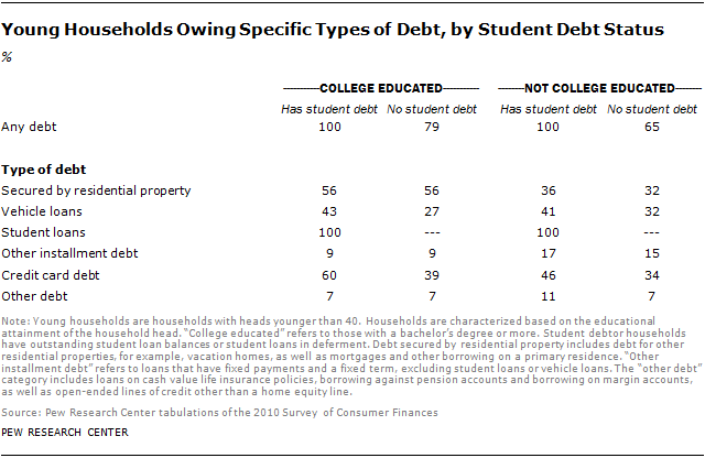 Young Households Owing Specific Types of Debt, by Student Debt Status
