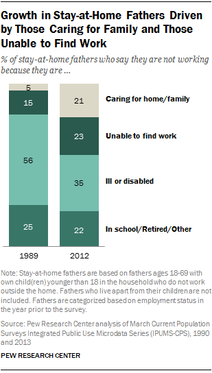Growth in Stay-at-Home Fathers Driven by Those Caring for Family and Those Unable to Find Work