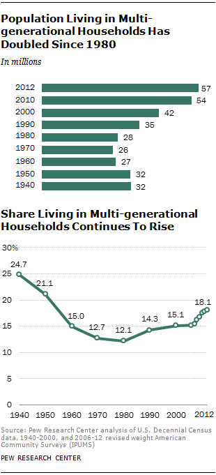 Population Living in Multi-generational Households Has Doubled Since 1980