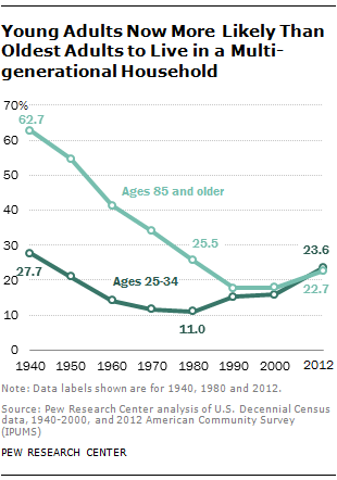 Young Adults Now More Likely Than Oldest Adults to Live in a Multi-generational Household