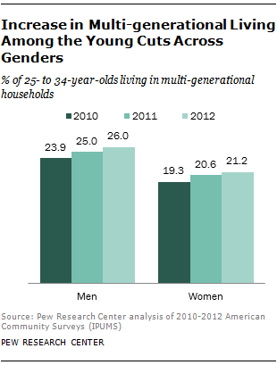 Increase in Multi-generational Living Among the Young Cuts Across Genders