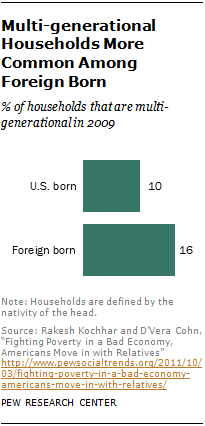 Multi-generational Households More Common Among Foreign Born