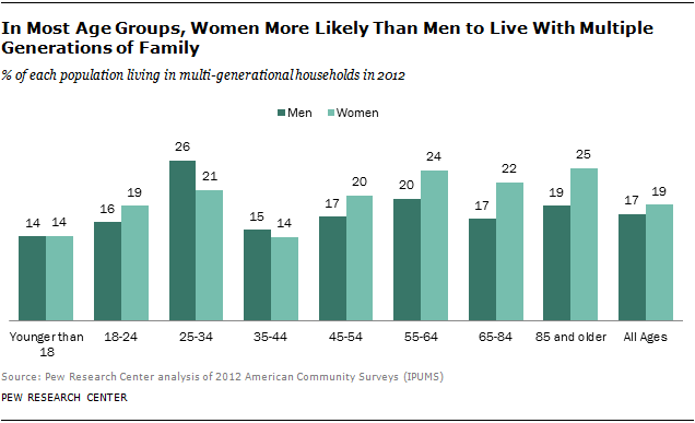 In Most Age Groups, Women More Likely Than Men to Live With Multiple Generations of Family