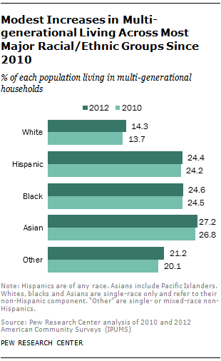 Modest Increases in Multi-generational Living Across Most Major Racial/Ethnic Groups Since 2010