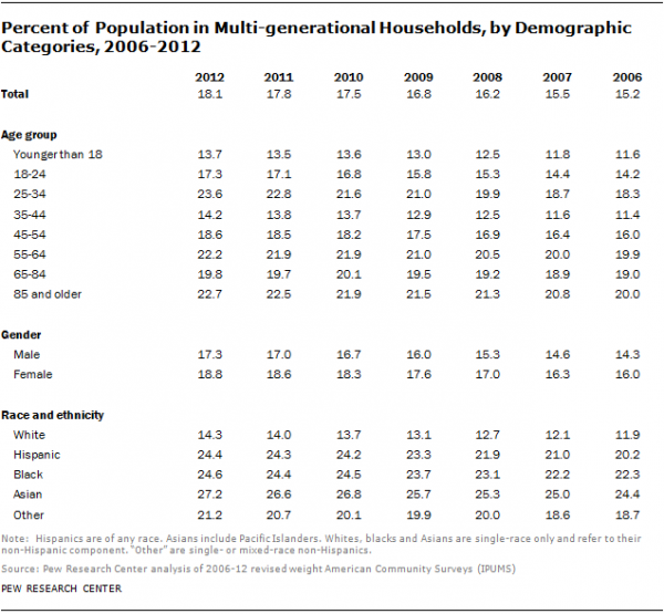 Percent of Population in Multi-generational Households, by Demographic Categories, 2006-2012