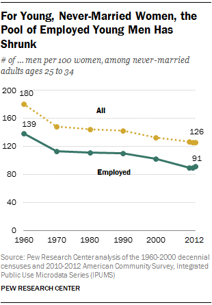 For Young, Never-Married Women, the Pool of Employed Young Men Has Shrunk