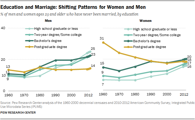 Education and Marriage: Shifting Patterns for Women and Men