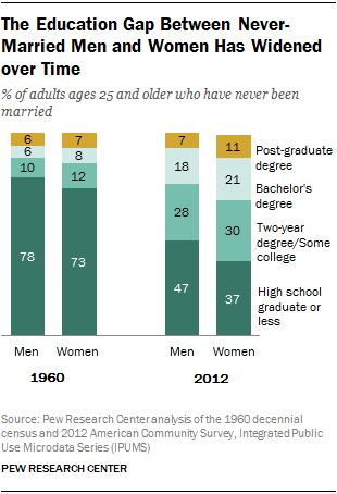 The Education Gap Between Never-Married Men and Women Has Widened over Time