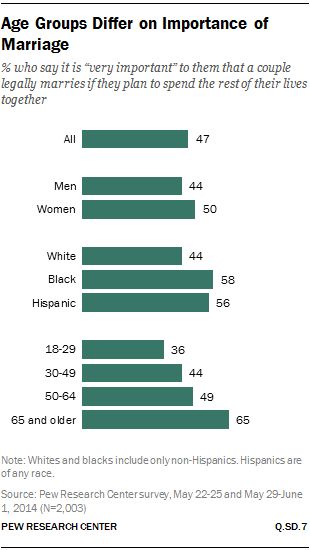 Age Groups Differ on Importance of Marriage