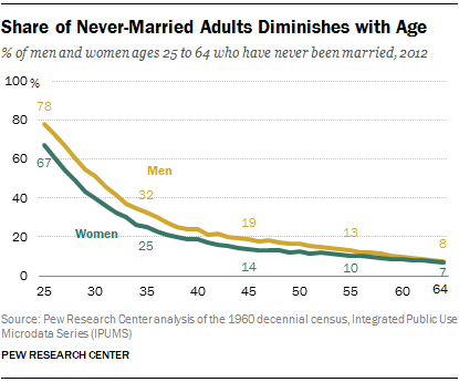 Share of Never-Married Adults Diminishes with Age