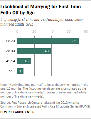 Likelihood of Marrying for First Time Falls Off by Age