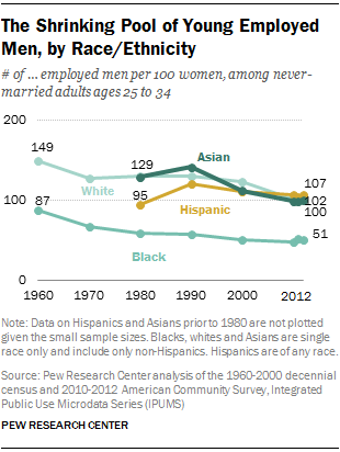 The Shrinking Pool of Young Employed Men, by Race/Ethnicity