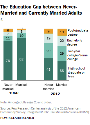 The Education Gap between Never-Married and Currently Married Adults
