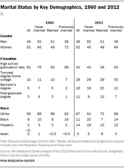 Marital Status by Key Demographics, 1960 and 2012