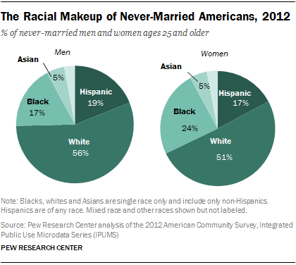 The Racial Makeup of Never-Married Americans, 2012