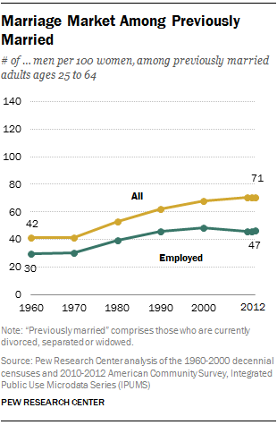Marriage Market Among Previously Married