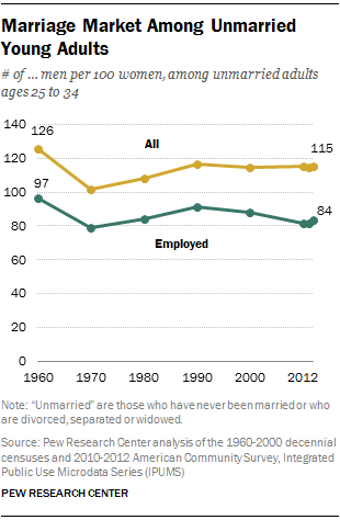 Marriage Market Among Unmarried Young Adults