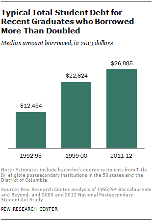 Typical Total Student Debt for Recent Graduates who Borrowed More Than Doubled