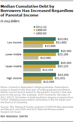 Median Cumulative Debt by Borrowers Has Increased Regardless of Parental Income