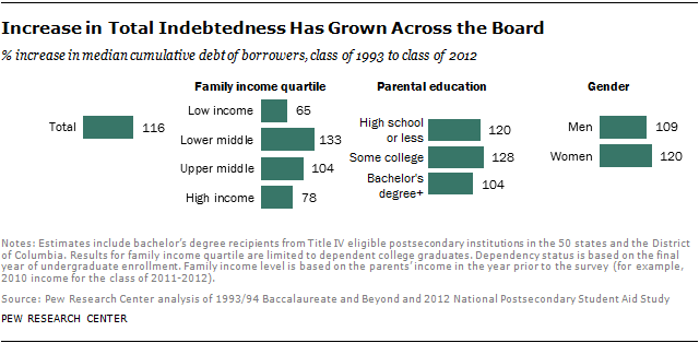Increase in Total Indebtedness Has Grown Across the Board