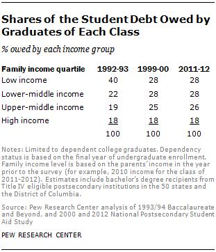 Shares of the Student Debt Owed by Graduates of Each Class