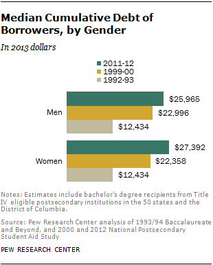 Median Cumulative Debt of Borrowers, by Gender