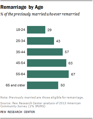 Average length of dating before second marriage 7