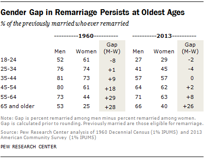 Gender Gap in Remarriage Persists at Oldest Ages
