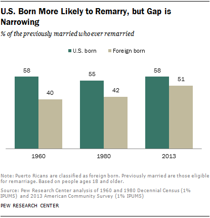 U.S. Born More Likely to Remarry, but Gap is Narrowing