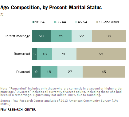 Age Composition, by Present Marital Status