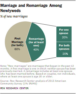 Marriage and Remarriage Among Newlyweds
